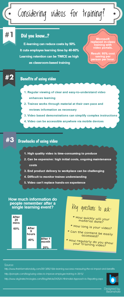 Infographic on using video for training
